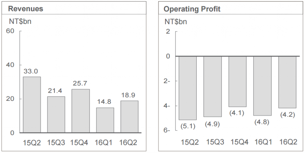 HTC's revenue is up over last quarter, but down significantly year-on-year, while operating losses also shrunk slightly.
