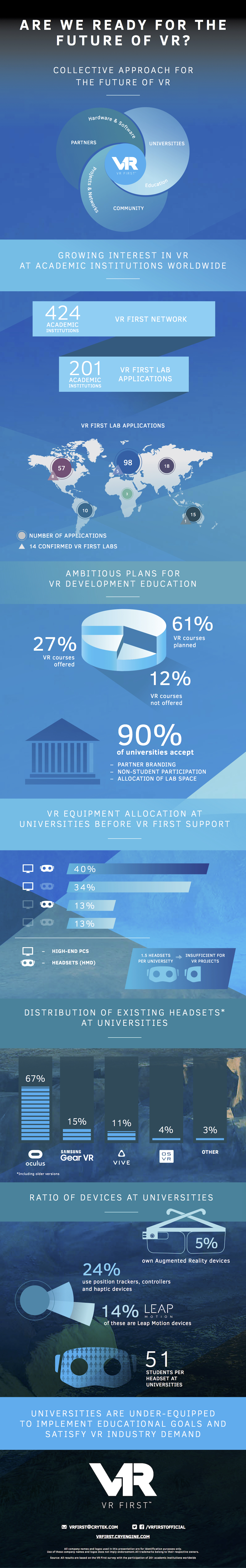 VR First Infographic