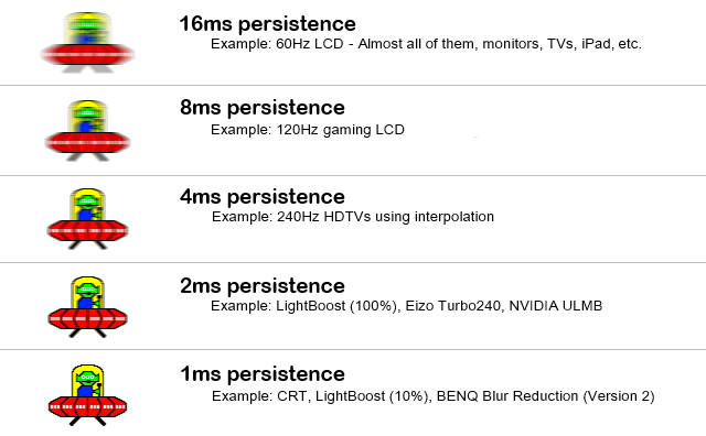motion blur from persistence
