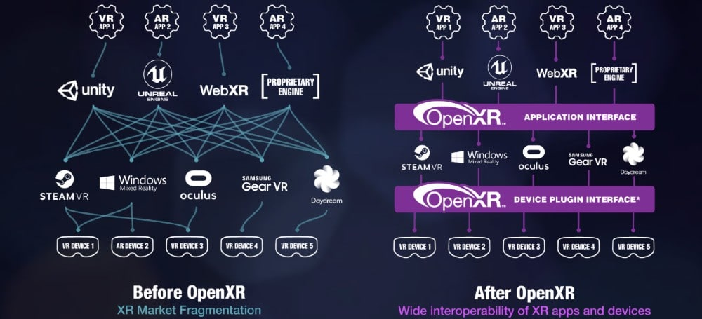 Oculus Quest To Get 'Prototype' OpenXR Assist Later This Month 9